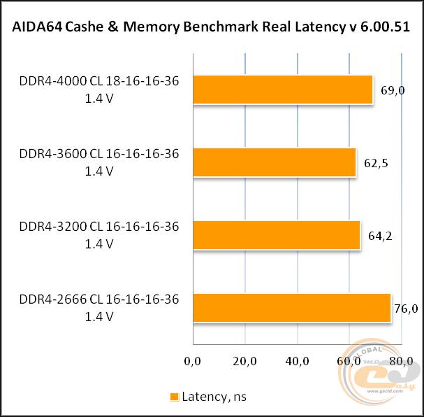 DDR4-3600 Acer Predator Apollo