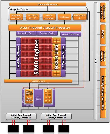 Radeon 5770 Сгорел Hdmi Чип