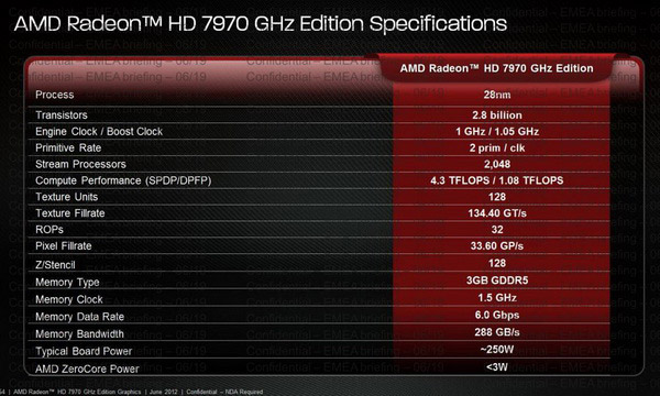 AMD Radeon HD 7970 GHz Edition Specifications