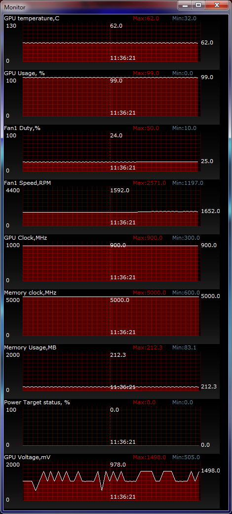 ASUS HD7950-DC2T-3GD5 temperature test