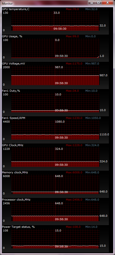 ASUS GTX660Ti-DC2OG-2GD5 temperature