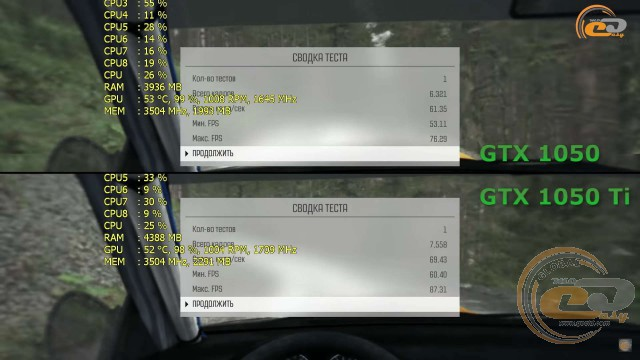 NVIDIA GeForce GTX 1050 Ti vs NVIDIA GeForce GTX 1050