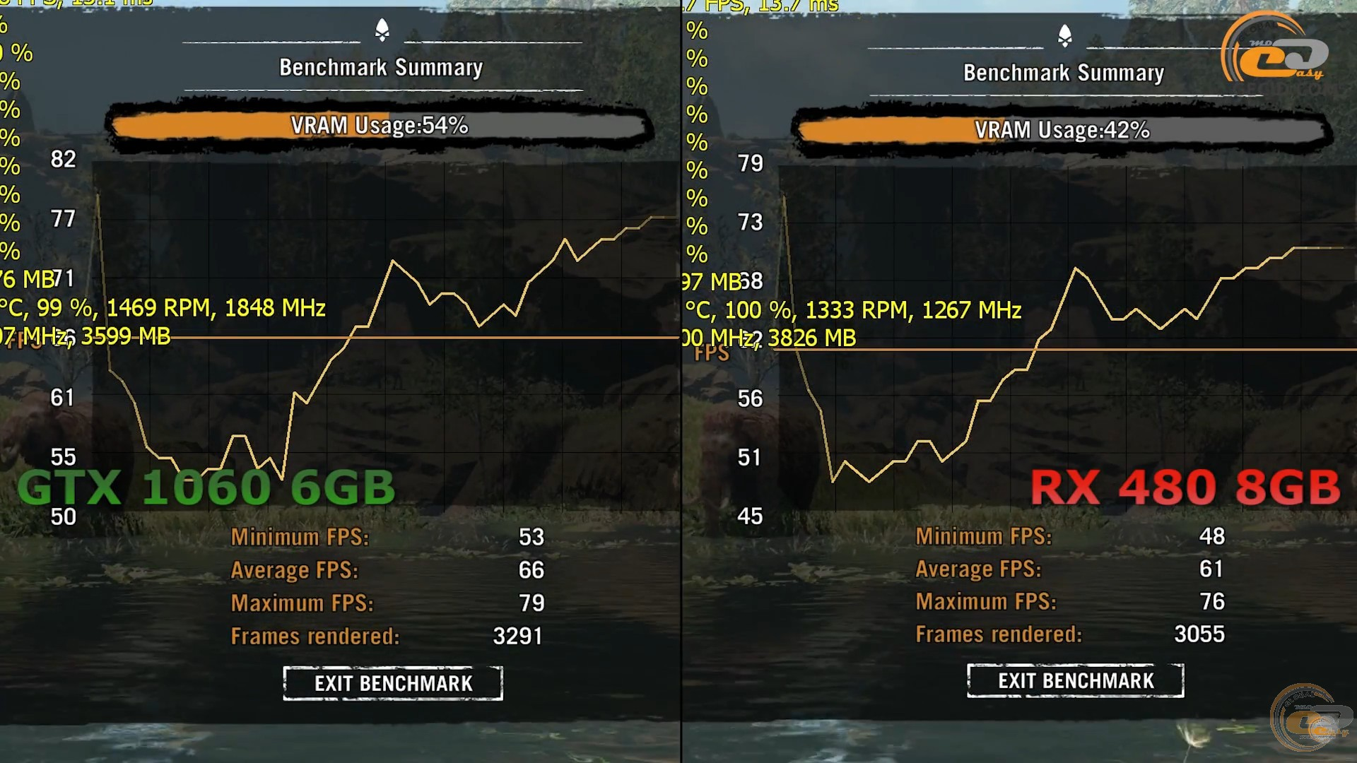 Сравнение AMD Radeon RX 480 8GB vs NVIDIA GeForce GTX 1060