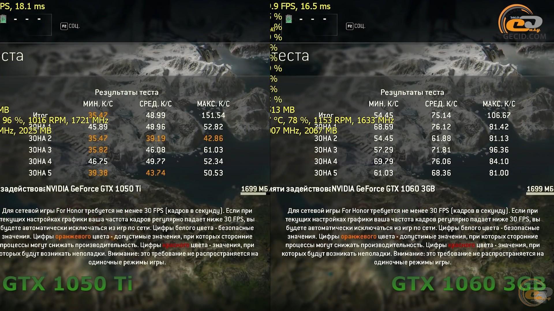 Cравнение NVIDIA GeForce GTX 1050 Ti vs GTX 1060 3GB на