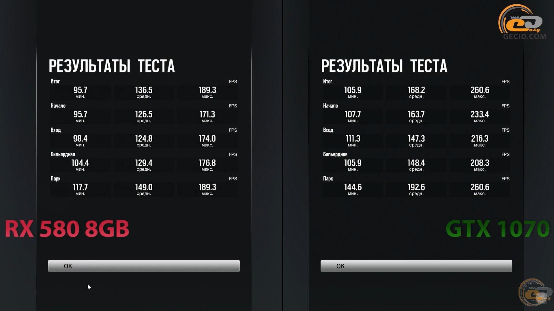Radeon RX 580 8GB vs GeForce GTX 1070: вынужденное сравнение в 11