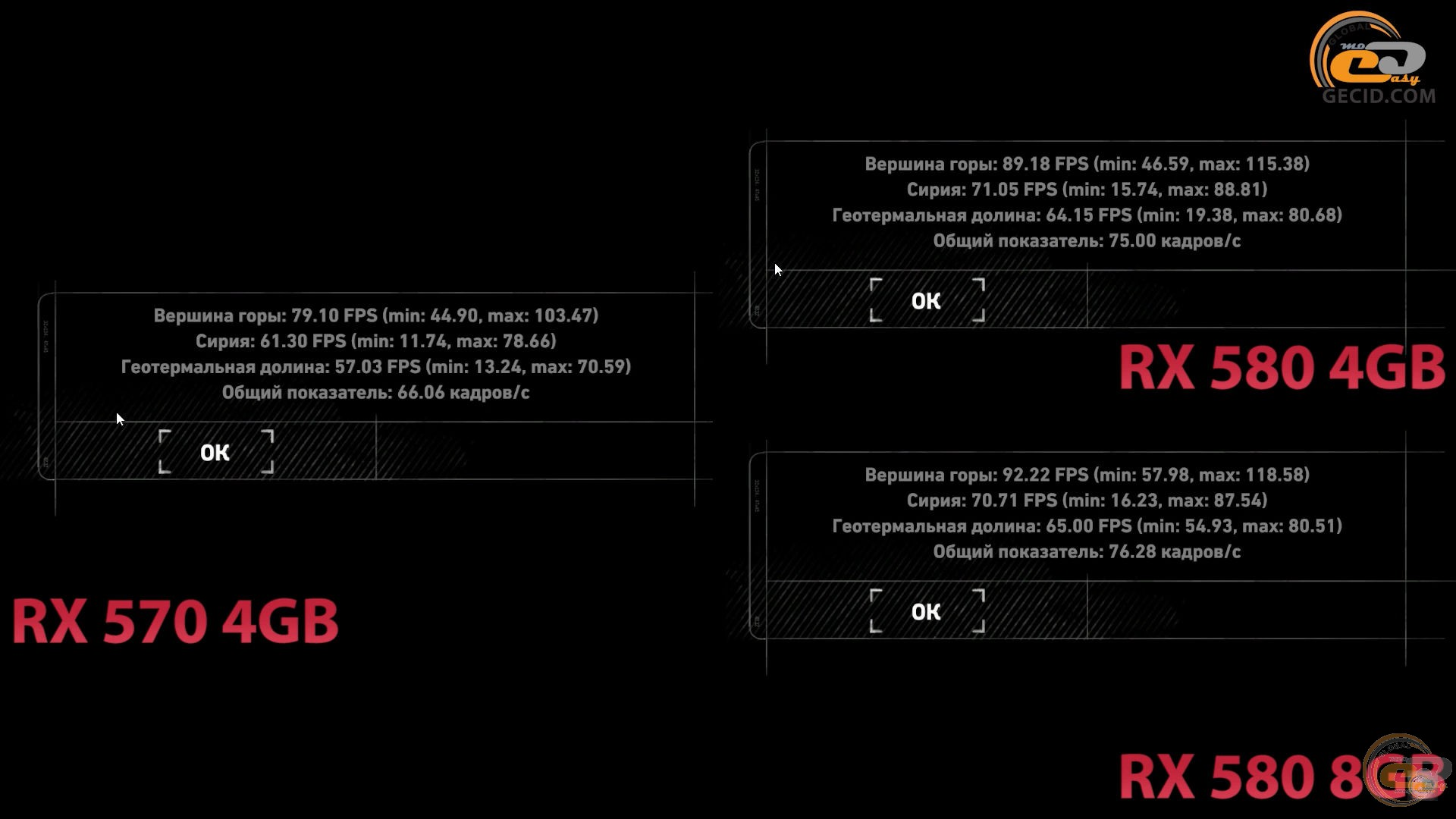 Radeon RX 570 4GB vs Radeon RX 580 4GB и 8GB: невероятное