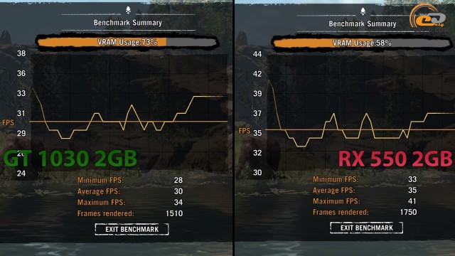GeForce GT 1030 vs Radeon RX 550