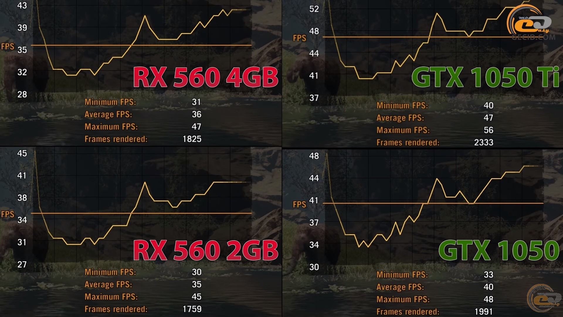 Сравнение AMD Radeon RX 560 2GB vs NVIDIA GeForce GTX 1050 и