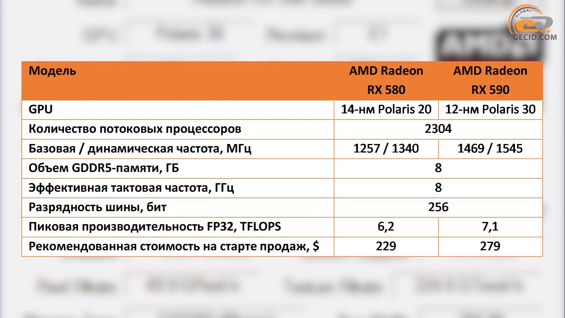 Сравнение видеокарты AMD Radeon RX 590 с RX 580 8GB, RX Vega