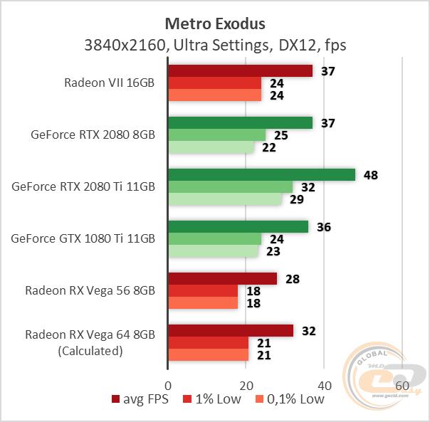 Сравнение AMD Radeon VII с RTX 2080 Ti, RTX 2080, RX Vega 56