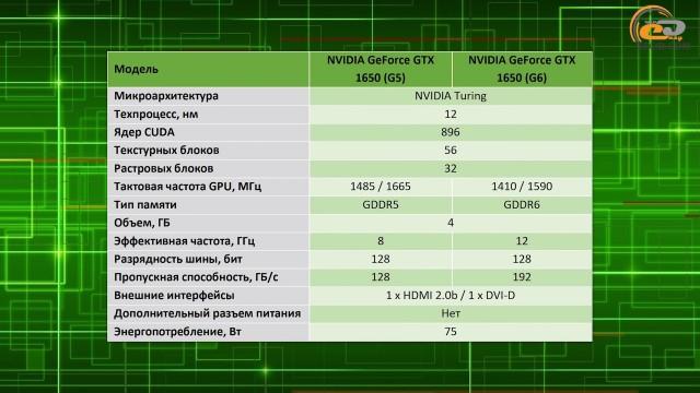NVIDIA GeForce GTX 1650 GDDR6
