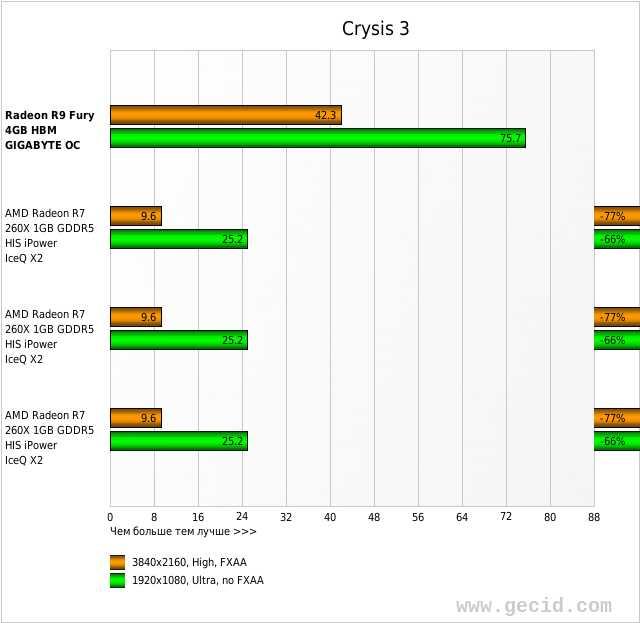Обзор и тестирование видеокарты GIGABYTE Radeon R9 FURY
