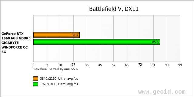 Battlefield V, DX11