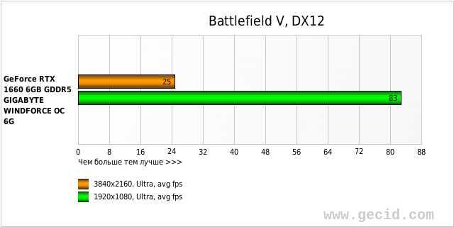 Battlefield V, DX12