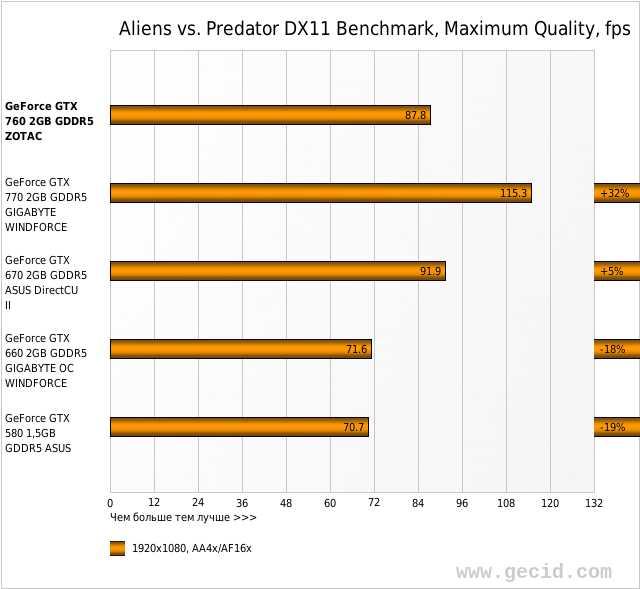 Aliens vs. Predator DX11 Benchmark, Maximum Quality, fps