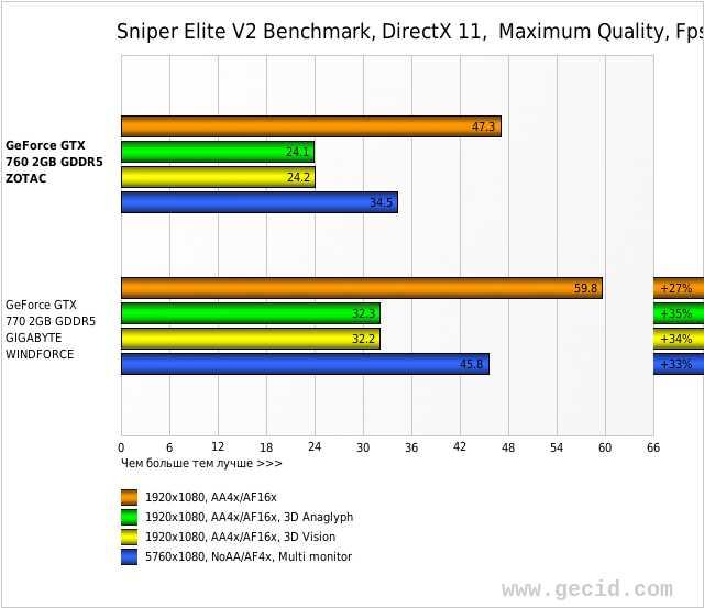 Sniper Elite V2 Benchmark, DirectX 11,  Maximum Quality, Fps