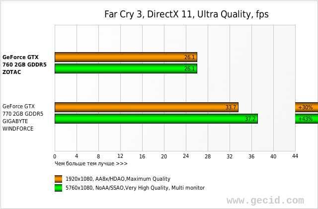 Far Cry 3, DirectX 11, Ultra Quality, fps