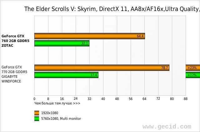 The Elder Scrolls V: Skyrim, DirectX 11, AA8x/AF16x,Ultra Quality, fps