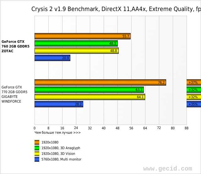 Crysis 2 v1.9 Benchmark, DirectX 11,AA4x, Extreme Quality, fps
