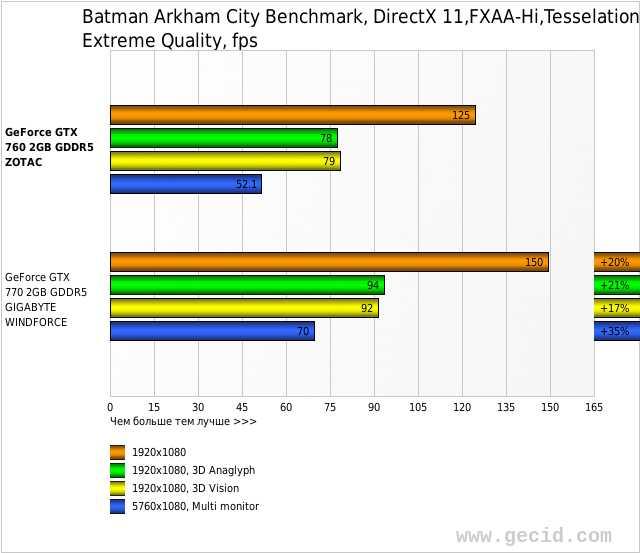Batman Arkham City Benchmark, DirectX 11,FXAA-Hi,Tesselation-Hi, Extreme Quality, fps
