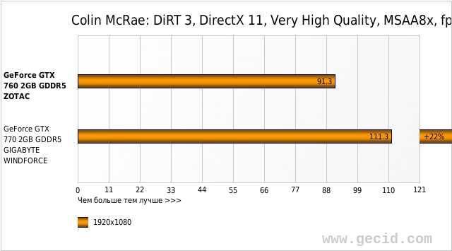 Colin McRae: DiRT 3, DirectX 11, Very High Quality, MSAA8x, fps