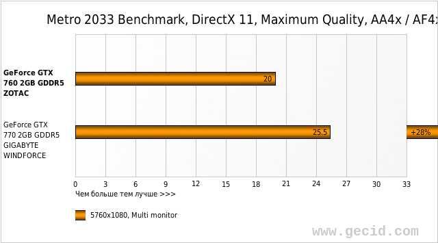 Metro 2033 Benchmark, DirectX 11, Maximum Quality, AA4x / AF4x, fps