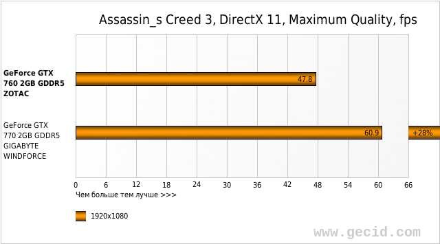 Assassin_s Creed 3, DirectX 11, Maximum Quality, fps