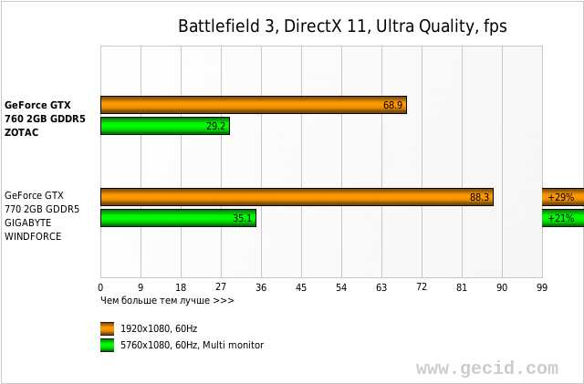 Battlefield 3, DirectX 11, Ultra Quality, fps